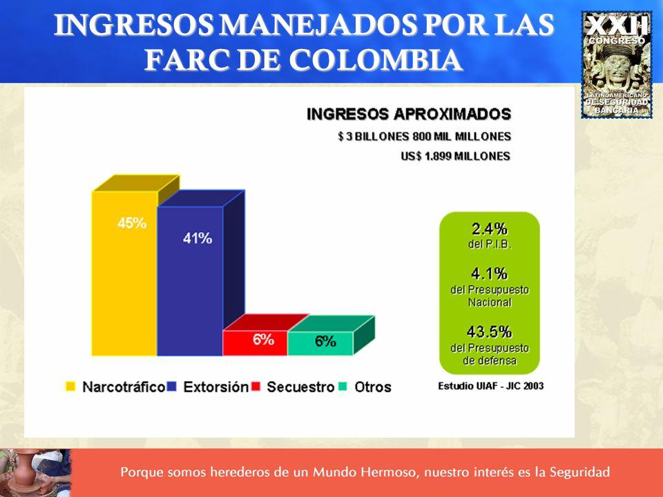 INGRESOS MANEJADOS POR LAS FARC DE COLOMBIA