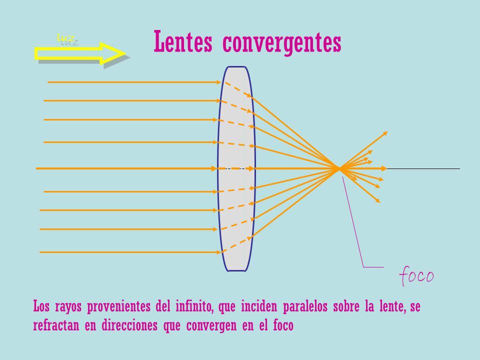 Lentes convergentes foco