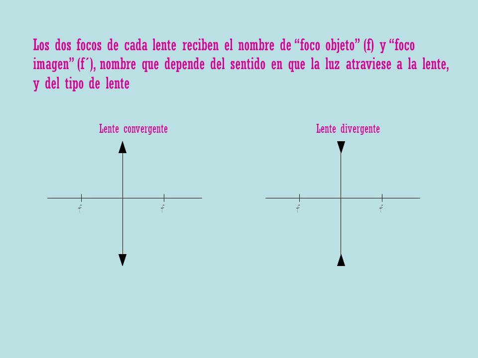 Los dos focos de cada lente reciben el nombre de foco objeto (f) y foco imagen (f´), nombre que depende del sentido en que la luz atraviese a la lente, y del tipo de lente