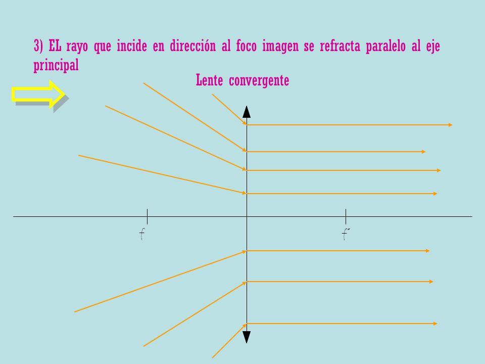 3) EL rayo que incide en dirección al foco imagen se refracta paralelo al eje principal