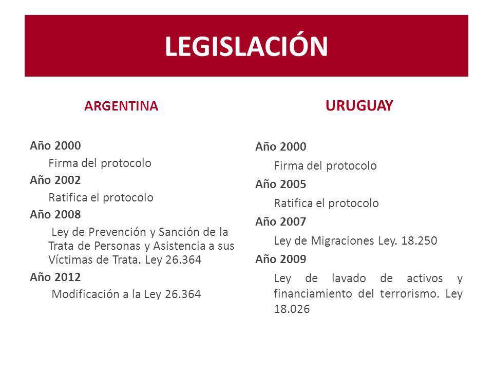 LEGISLACIÓN URUGUAY ARGENTINA Año 2000