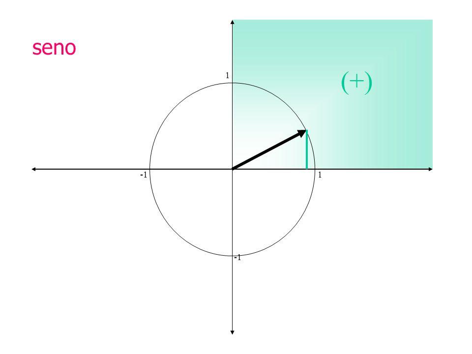 seno (+) 1 -1 1 -1