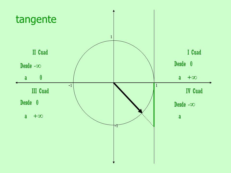 tangente II Cuad Desde -∞ a 0 I Cuad Desde 0 a +∞ III Cuad Desde 0