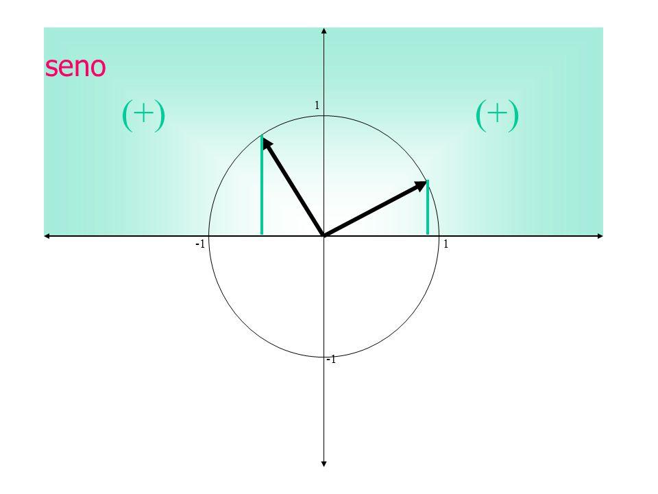 seno (+) (+) 1 -1 1 -1