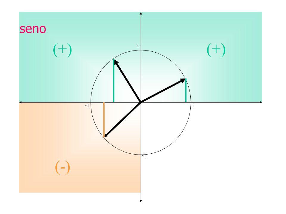 seno (+) (+) 1 -1 1 -1 (-)