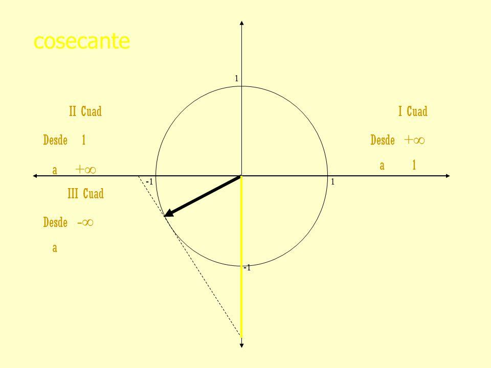cosecante II Cuad Desde 1 a +∞ I Cuad Desde +∞ a 1 III Cuad Desde -∞ a