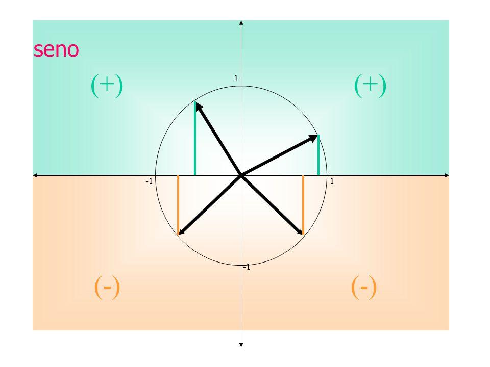 seno (+) (+) 1. -1 1. -1.