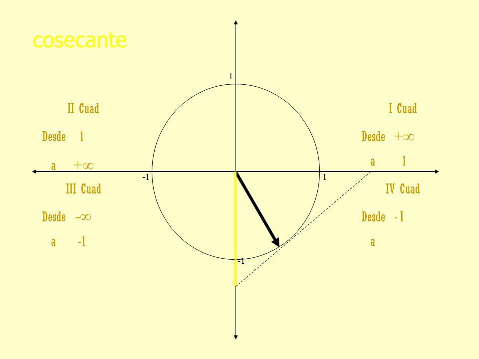 cosecante II Cuad Desde 1 a +∞ I Cuad Desde +∞ a 1 III Cuad Desde -∞