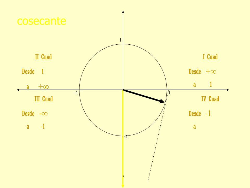 cosecante II Cuad Desde 1 a +∞ II Cuad Desde 1 a +∞ I Cuad Desde +∞