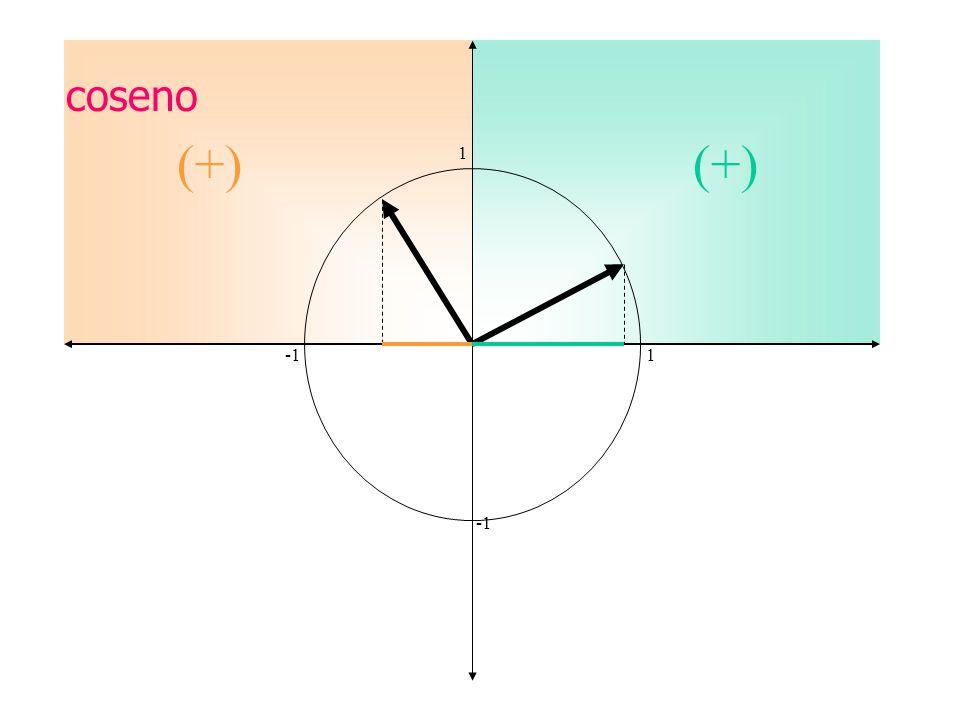coseno (+) (+) 1 -1 1 -1