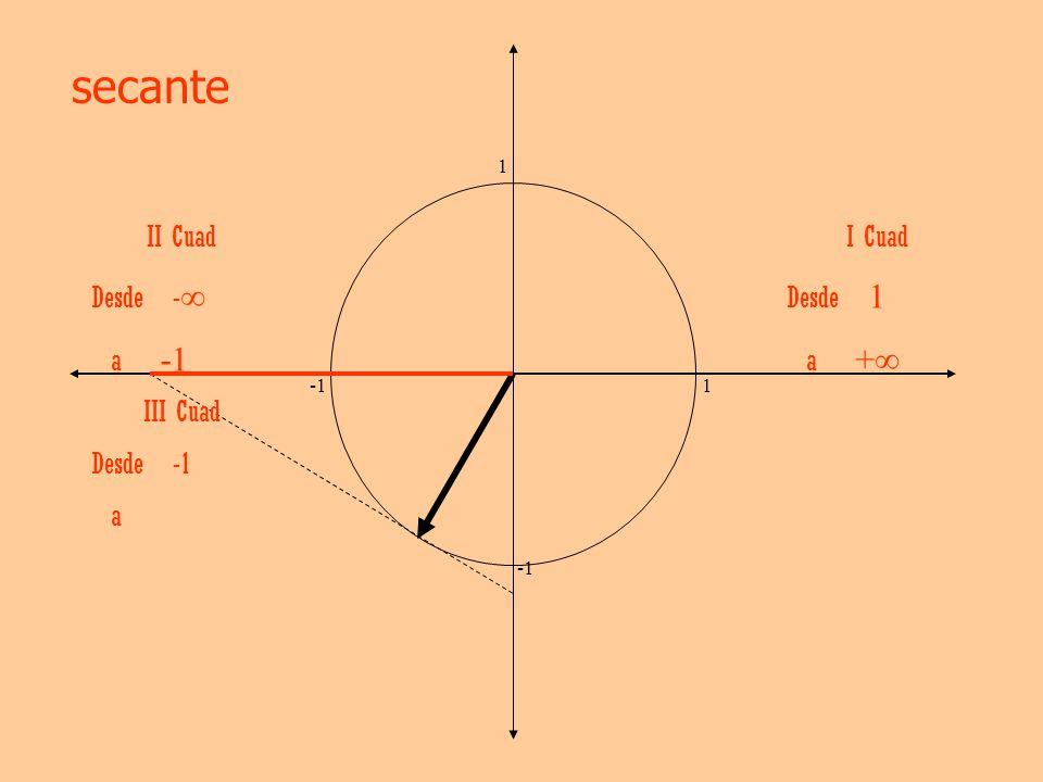 secante II Cuad Desde -∞ a -1 I Cuad Desde 1 a +∞ III Cuad Desde -1 a