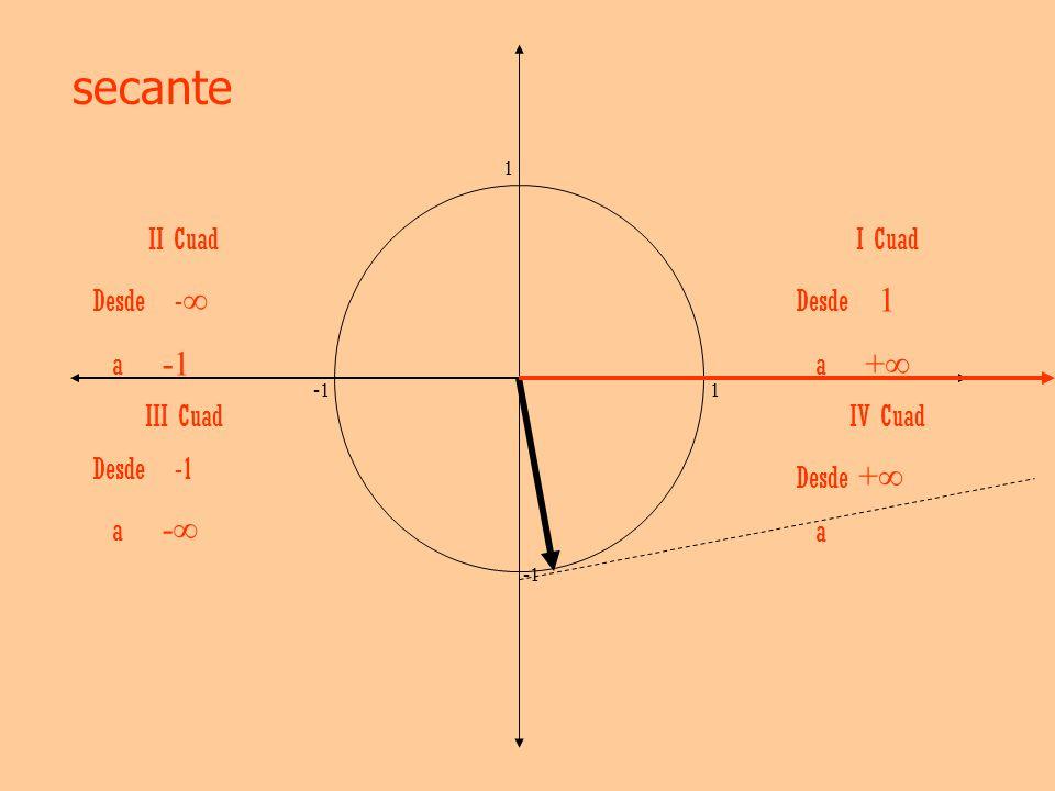 secante II Cuad Desde -∞ a -1 I Cuad Desde 1 a +∞ III Cuad Desde -1