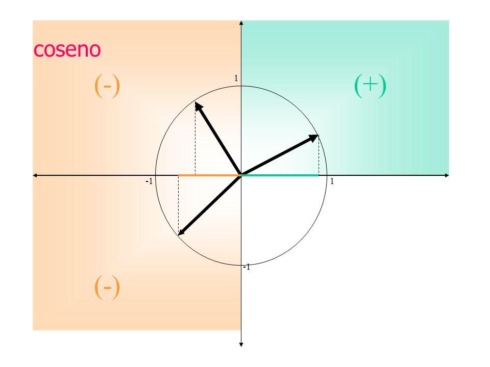 coseno (-) (+) 1. -1 1.