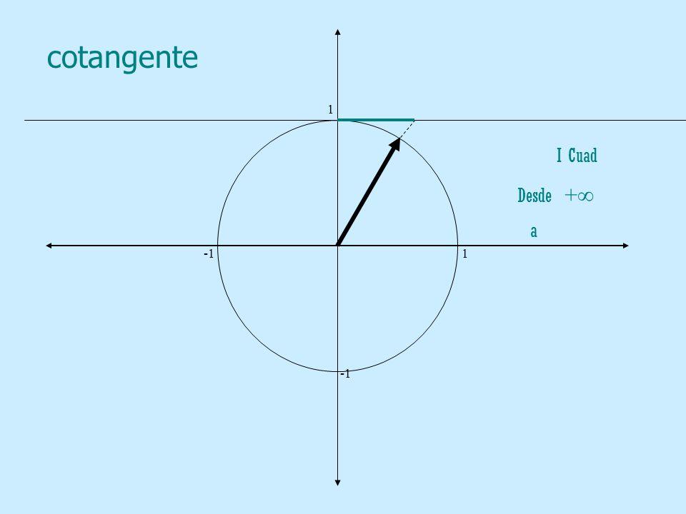cotangente 1. -1 1. -1. I Cuad.