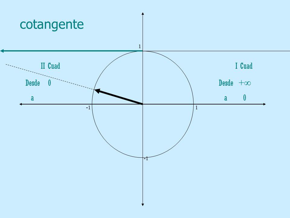 cotangente 1. -1 1. -1. II Cuad.