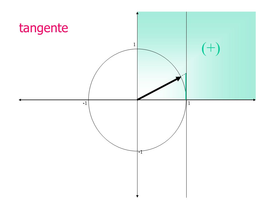 tangente (+) 1 -1 1 -1