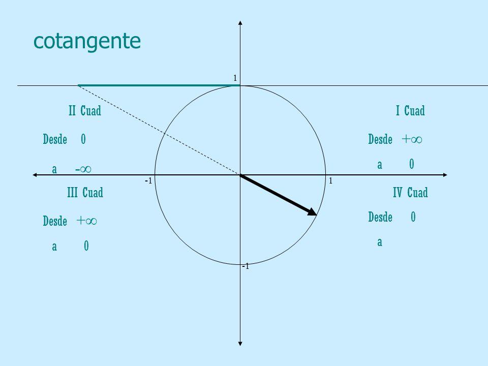 cotangente II Cuad Desde 0 a -∞ I Cuad Desde +∞ a 0 III Cuad Desde +∞