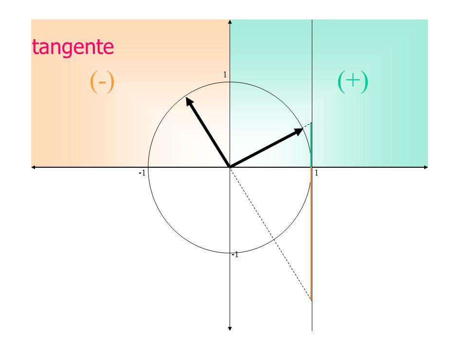 tangente (-) (+) 1 -1 1 -1
