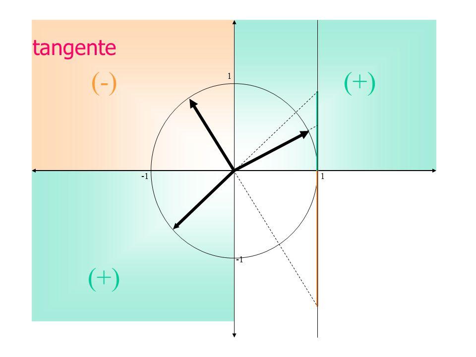 tangente (-) (+) 1. -1 1.