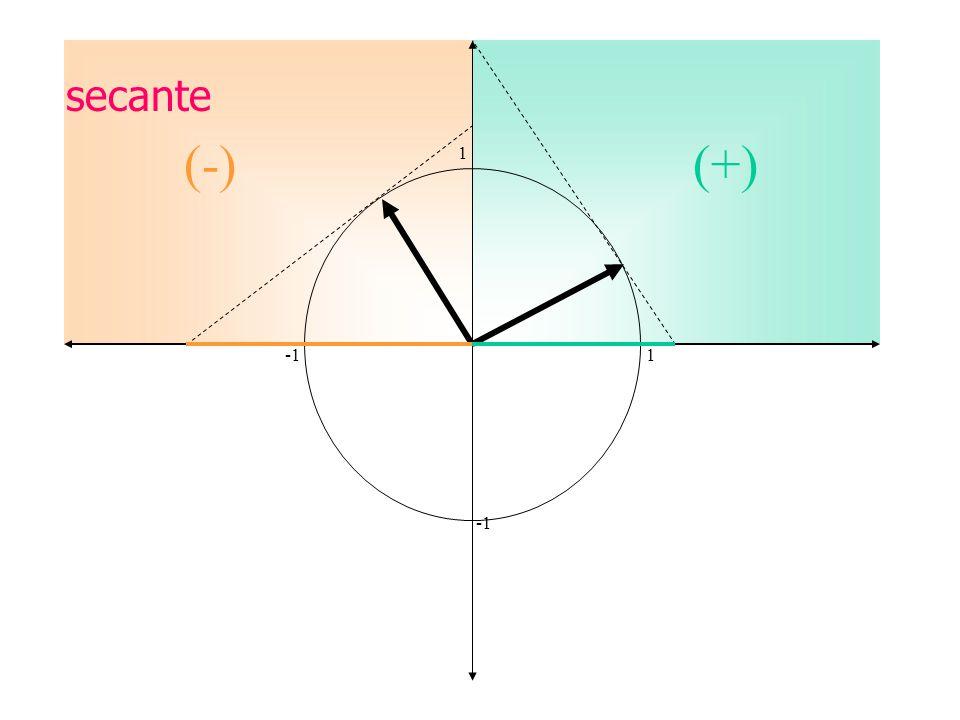 secante (-) (+) 1 -1 1 -1