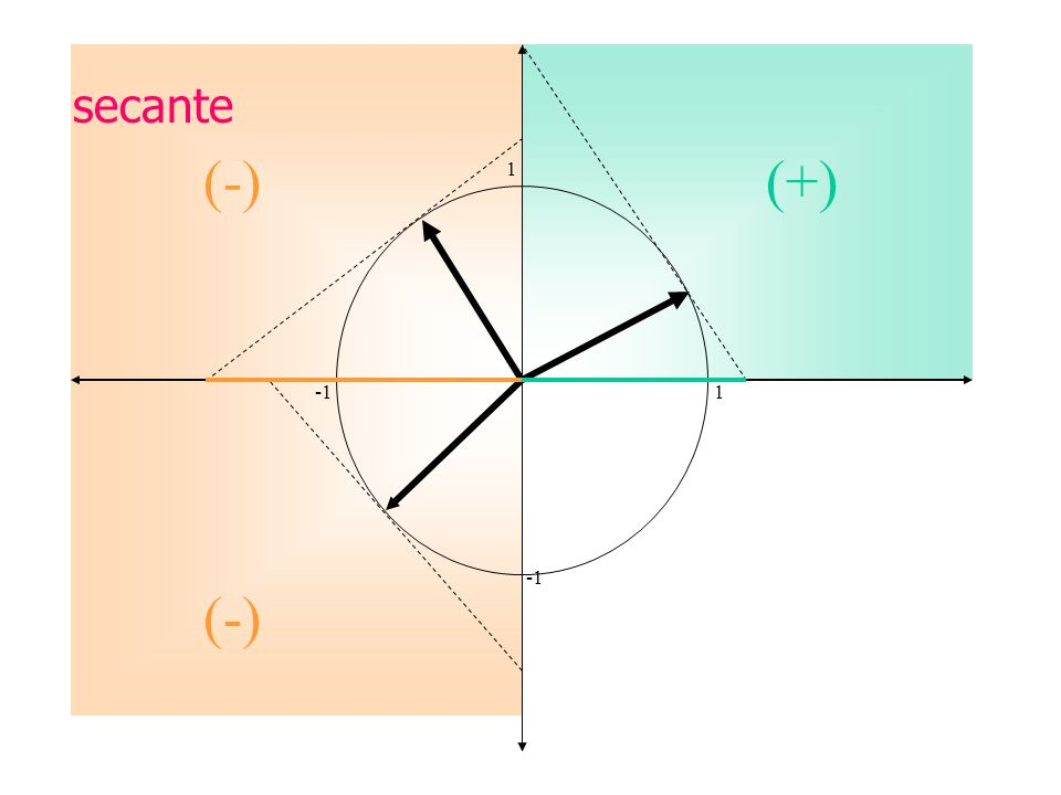 secante (-) (+) 1. -1 1.