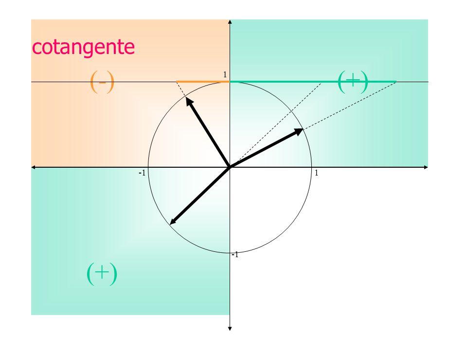 cotangente (-) (+) 1. -1 1.