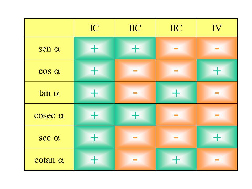 IC IIC IV sen a + - cos a tan a cosec a sec a cotan a