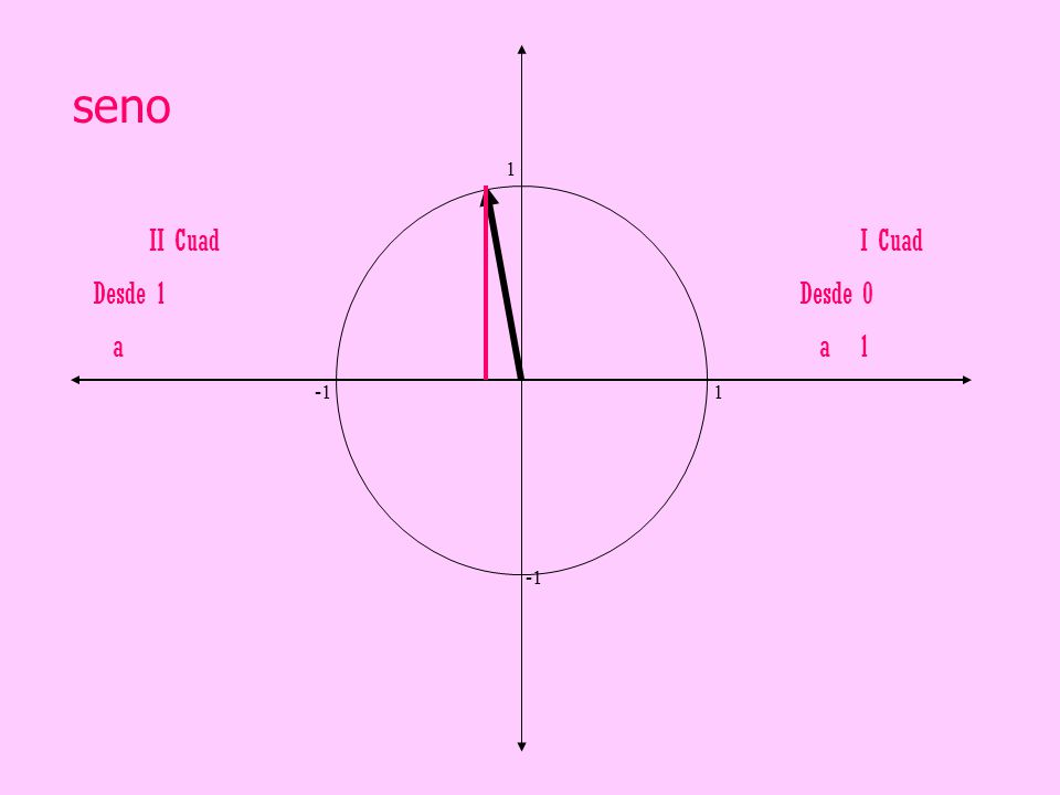 seno 1. -1 1. -1. II Cuad.