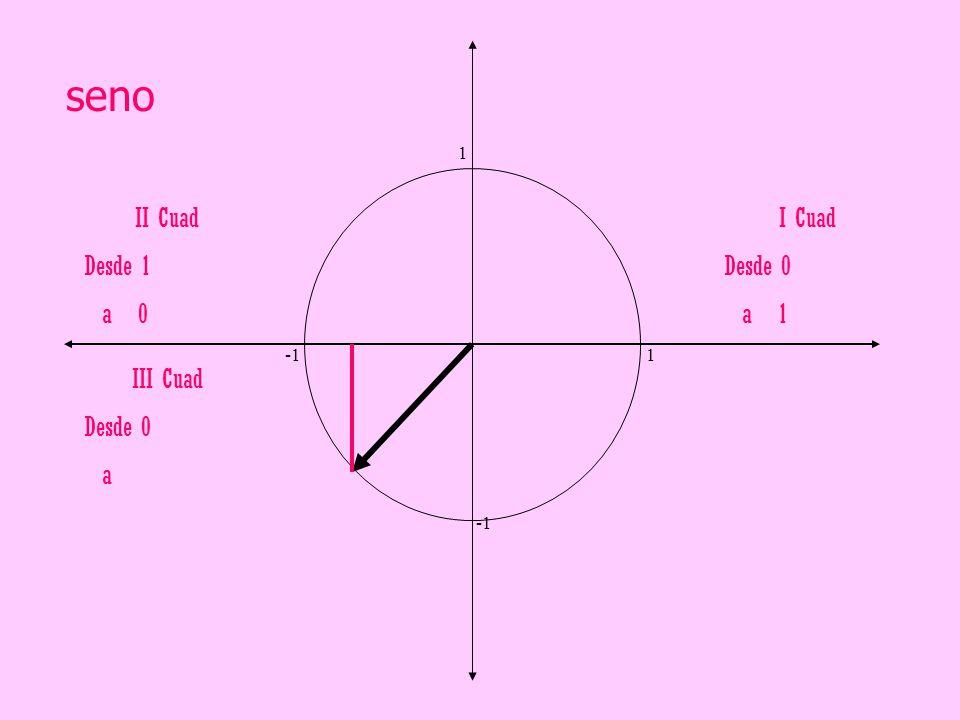 seno II Cuad Desde 1 a 0 I Cuad Desde 0 a 1 III Cuad Desde 0 a 1 -1 1