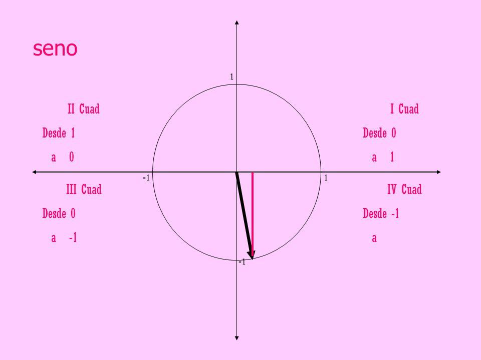seno II Cuad Desde 1 a 0 I Cuad Desde 0 a 1 III Cuad Desde 0 a -1