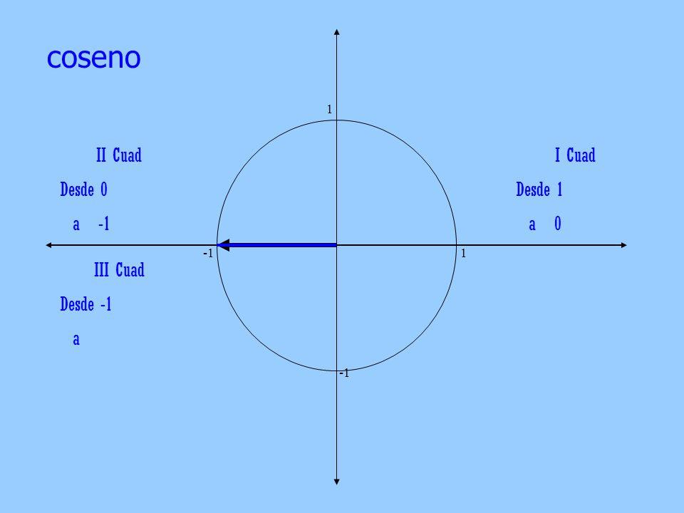 coseno II Cuad Desde 0 a -1 I Cuad Desde 1 a 0 III Cuad Desde -1 a 1