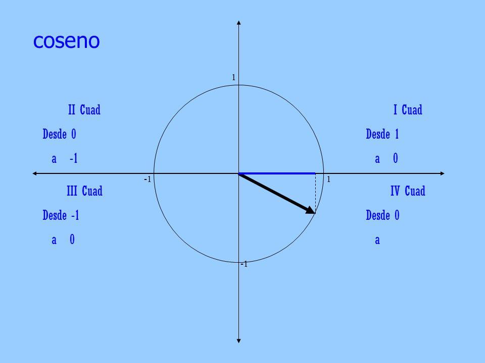 coseno II Cuad Desde 0 a -1 I Cuad Desde 1 a 0 III Cuad Desde -1 a 0