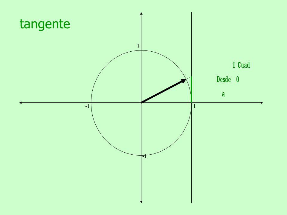 tangente 1. -1 1. -1. I Cuad.