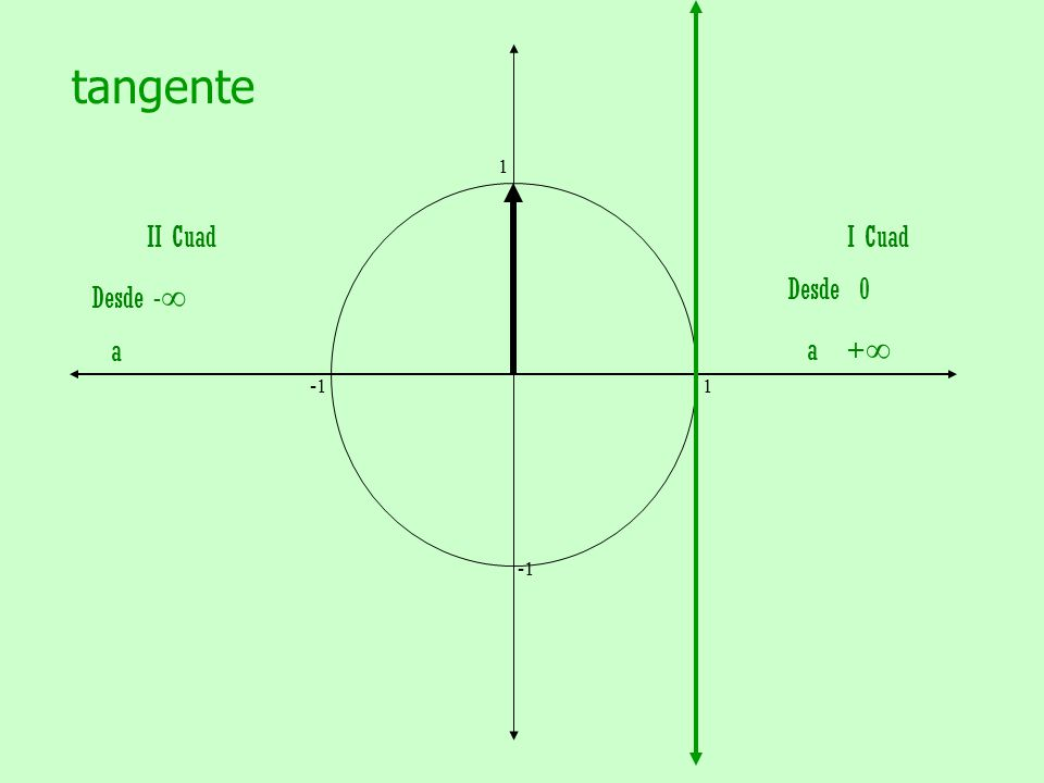 tangente 1. -1 1. -1. II Cuad.