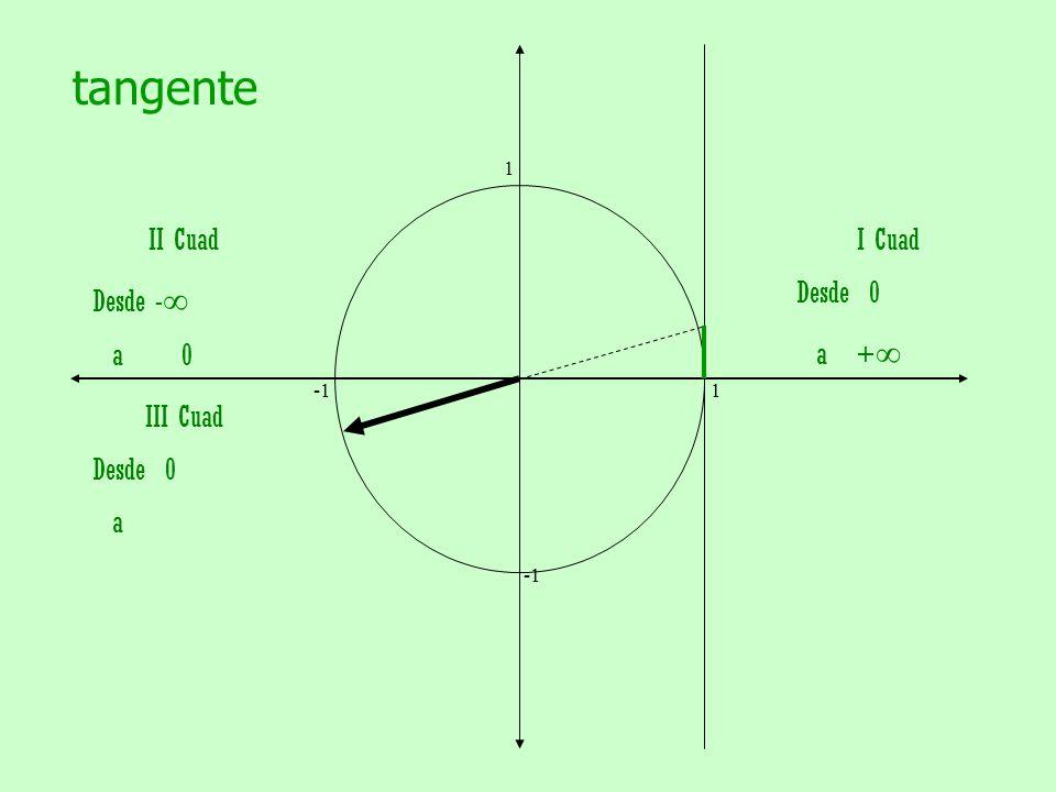 tangente II Cuad Desde -∞ a 0 I Cuad Desde 0 a +∞ III Cuad Desde 0 a 1