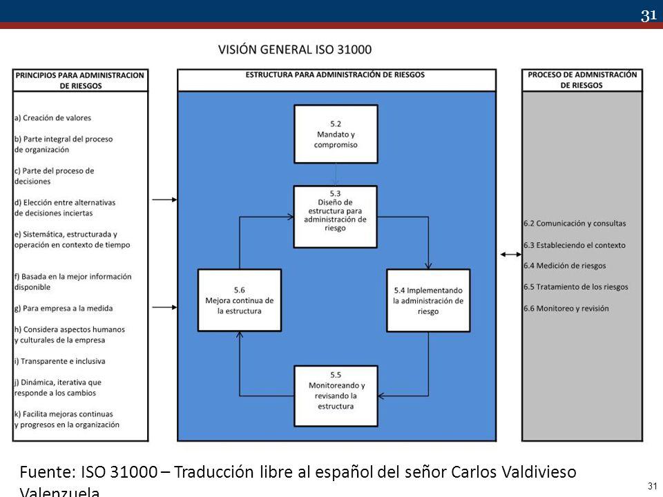 Fuente: ISO 31000 – Traducción libre al español del señor Carlos Valdivieso Valenzuela