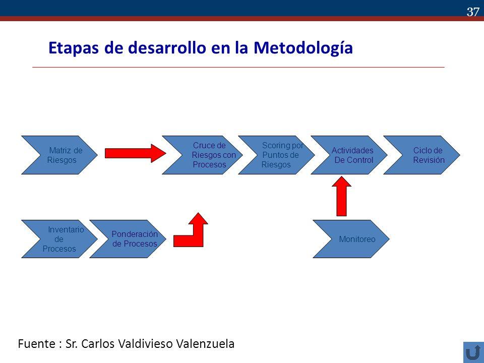 Etapas de desarrollo en la Metodología