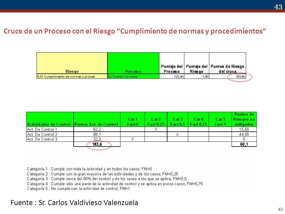 Cruce de un Proceso con el Riesgo Cumplimiento de normas y procedimientos