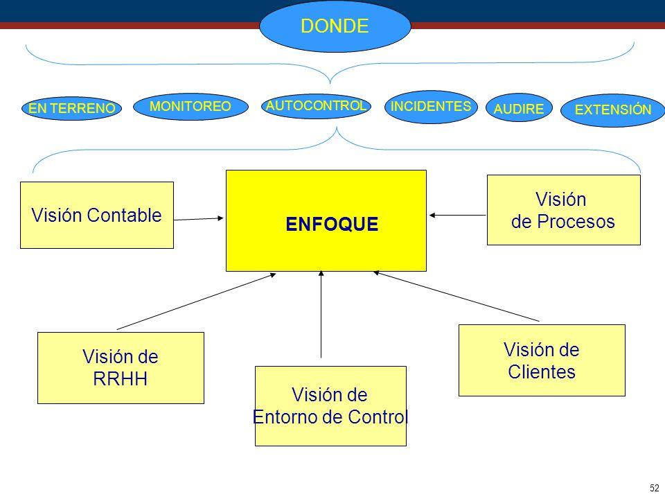 DONDE Visión de Procesos Visión Contable ENFOQUE Visión de Clientes