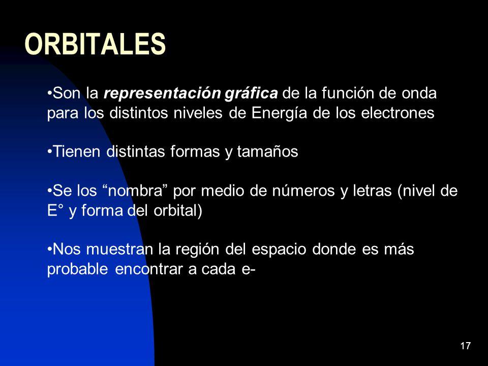ORBITALES Son la representación gráfica de la función de onda para los distintos niveles de Energía de los electrones.