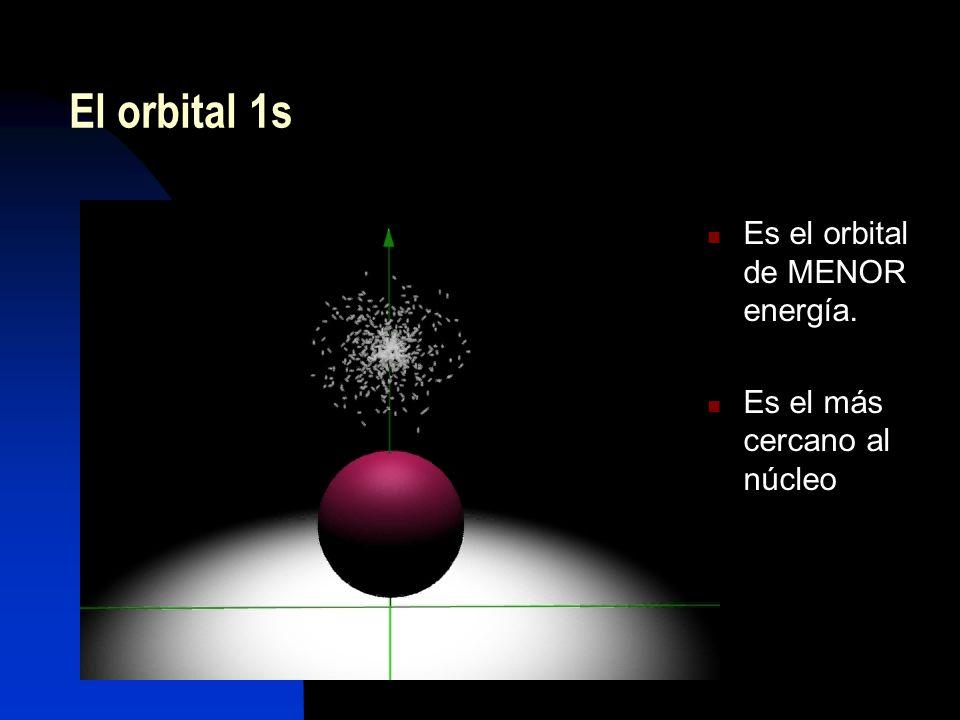 El orbital 1s Es el orbital de MENOR energía.