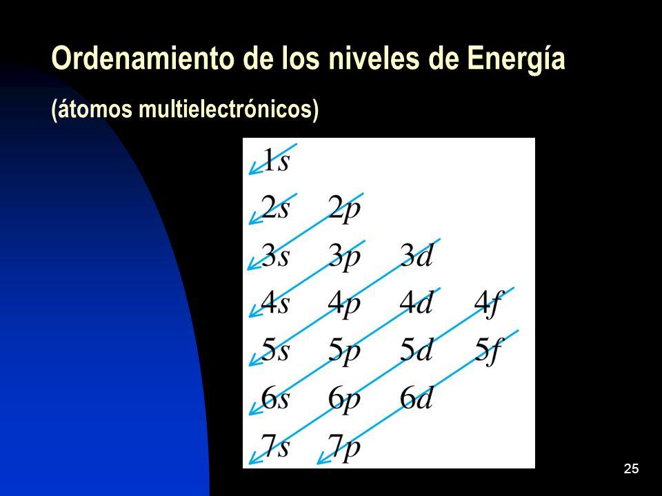 Ordenamiento de los niveles de Energía (átomos multielectrónicos)