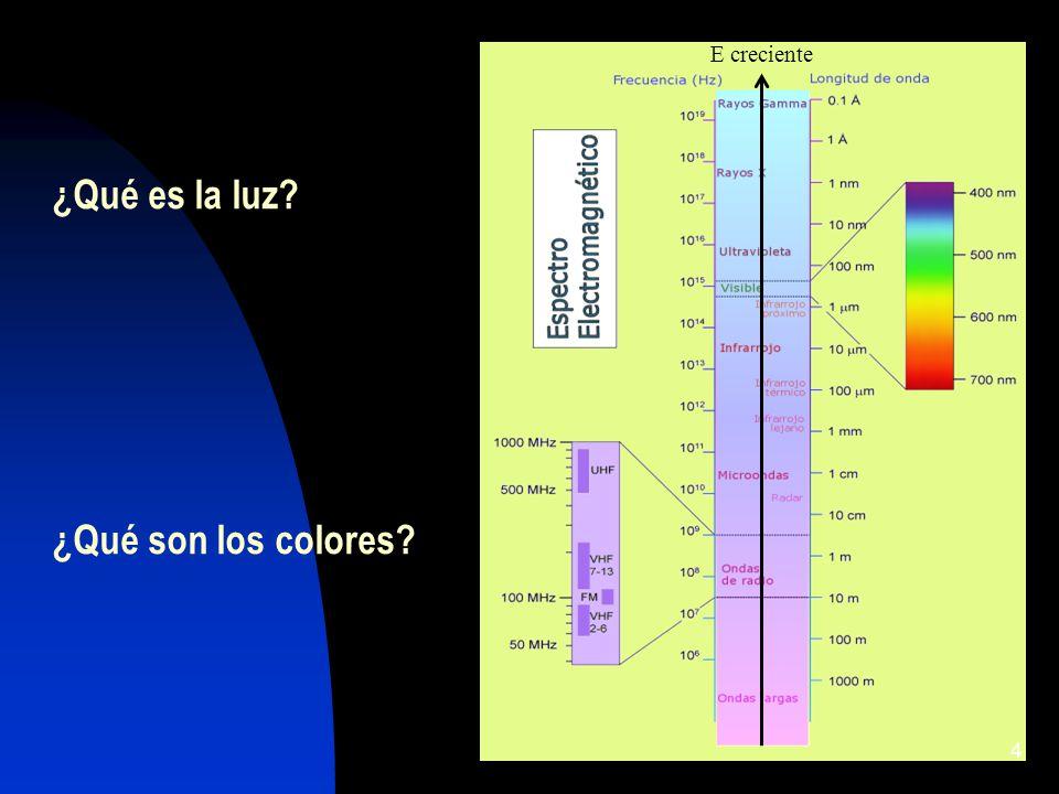 ¿Qué es la luz ¿Qué son los colores