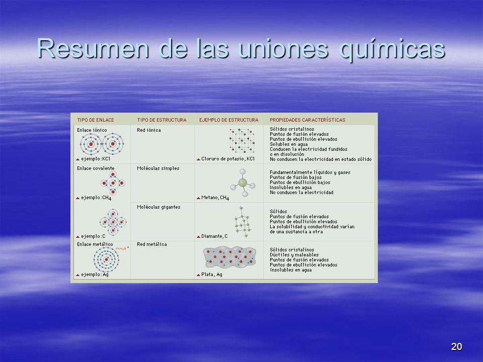 Resumen de las uniones químicas