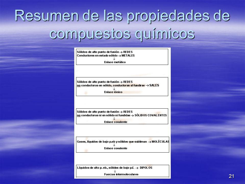 Resumen de las propiedades de compuestos químicos