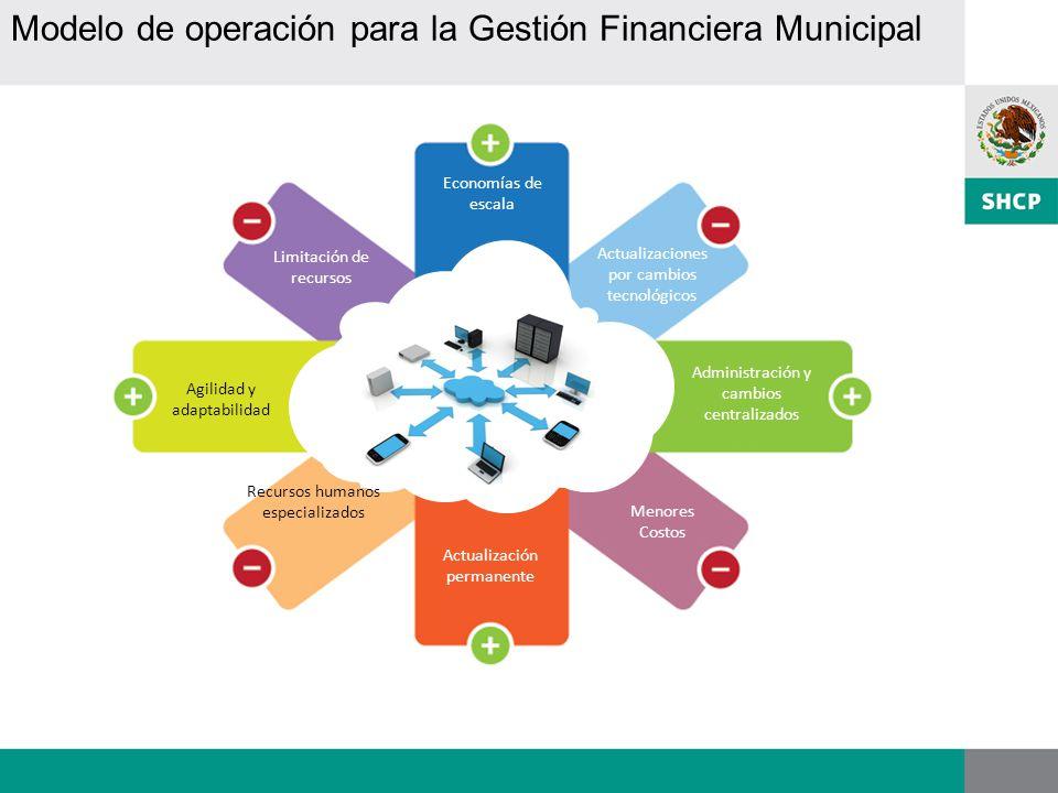 Modelo de operación para la Gestión Financiera Municipal