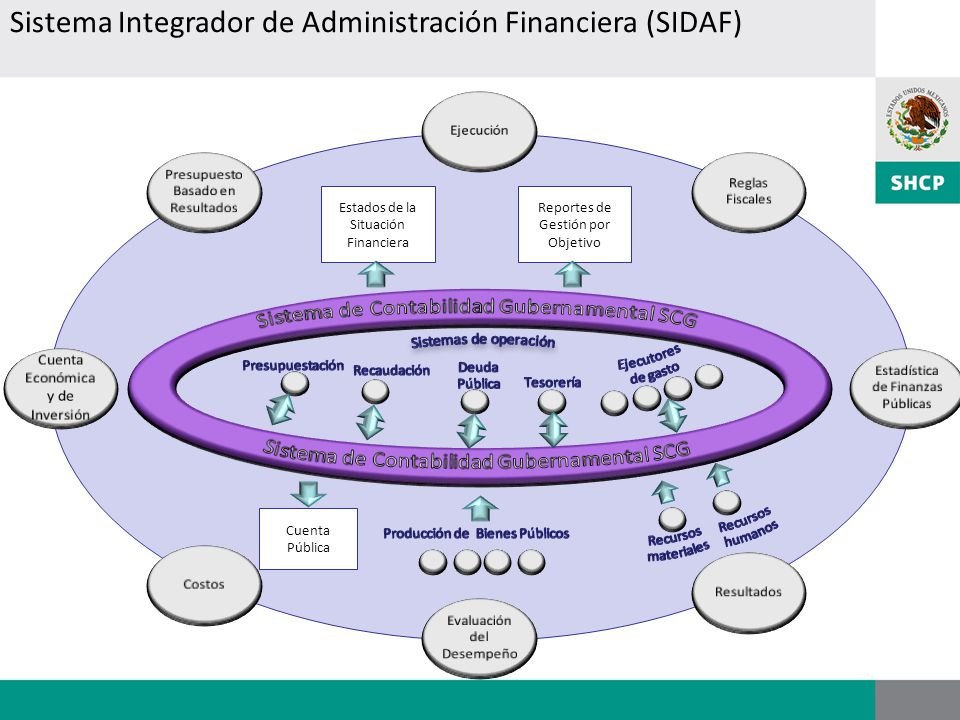 Sistema Integrador de Administración Financiera (SIDAF)
