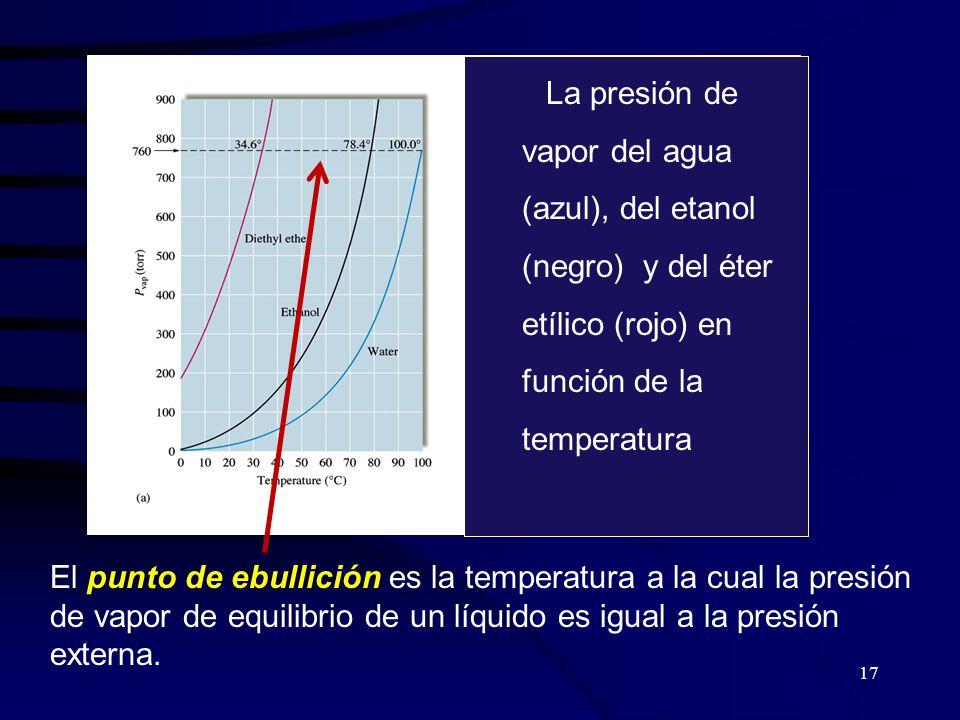 La presión de vapor del agua (azul), del etanol (negro) y del éter etílico (rojo) en función de la temperatura