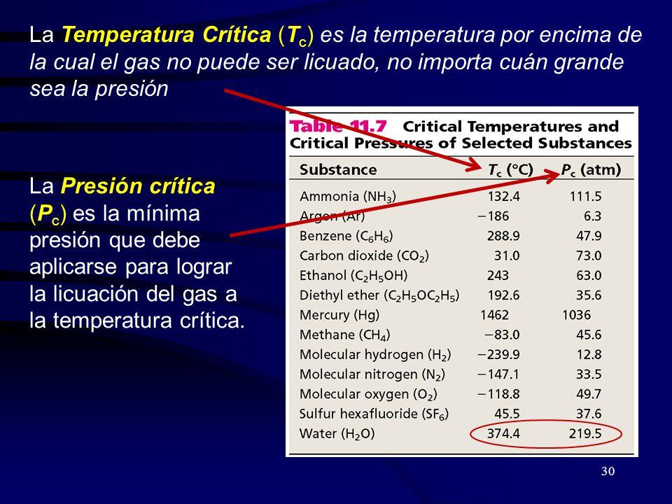 La Temperatura Crítica (Tc) es la temperatura por encima de la cual el gas no puede ser licuado, no importa cuán grande sea la presión