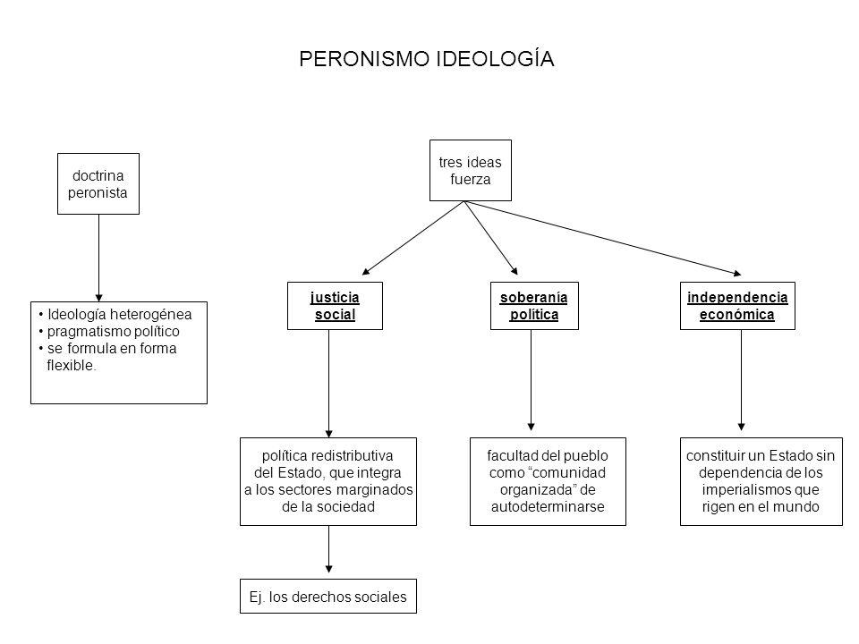 PERONISMO IDEOLOGÍA tres ideas fuerza doctrina peronista justicia